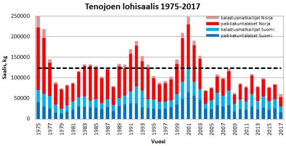 Tenojoki-lohisaaliit-1975-2017