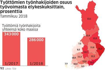 Työttömyysaste 2018